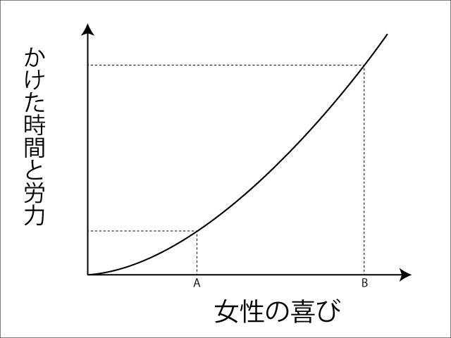 汗かき度曲線